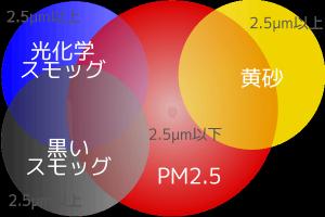 光化学スモッグとpm2.5の違い